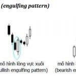 Mô hình lòng vực (Engulfing pattern)