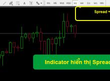 indicator hien thi spread hay