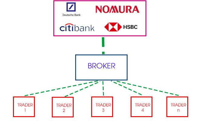 liquidity provider la gi