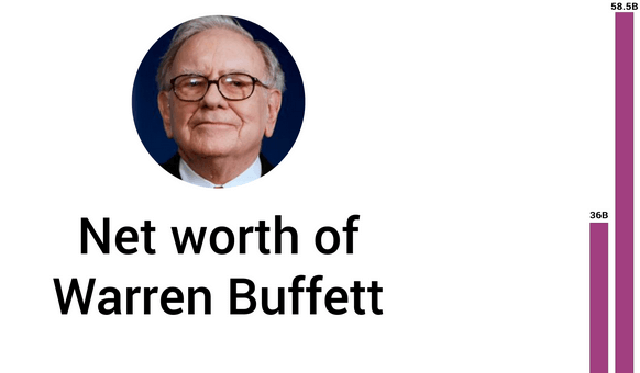 Warren Buffett lam giau nhu the nao 1